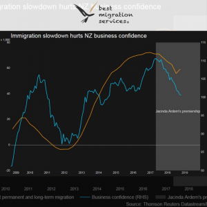 Plunge in migration deepens New Zealand labor shortage, chokes businesses - Best Migration Services