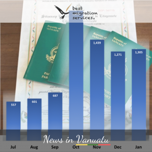 BMS - PASSPORT SALES SKYROCKET